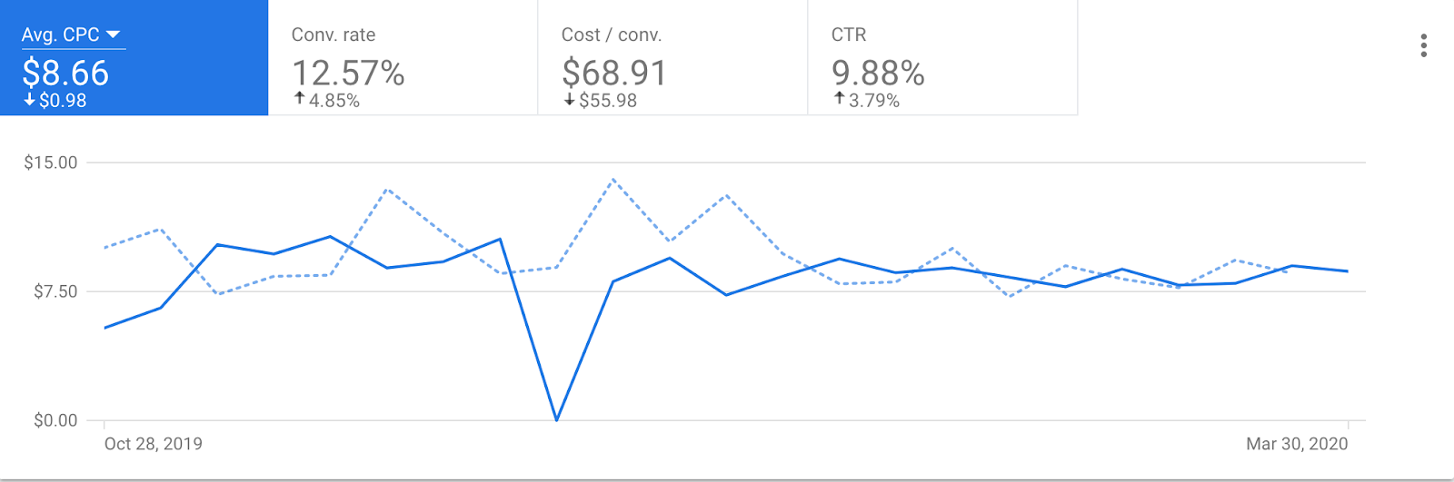 10% decrease in cost per click