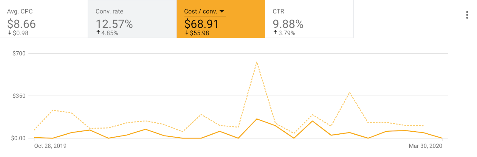 45% decrease in cost per conversion.