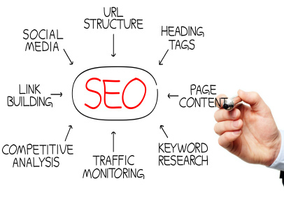 denver seo services