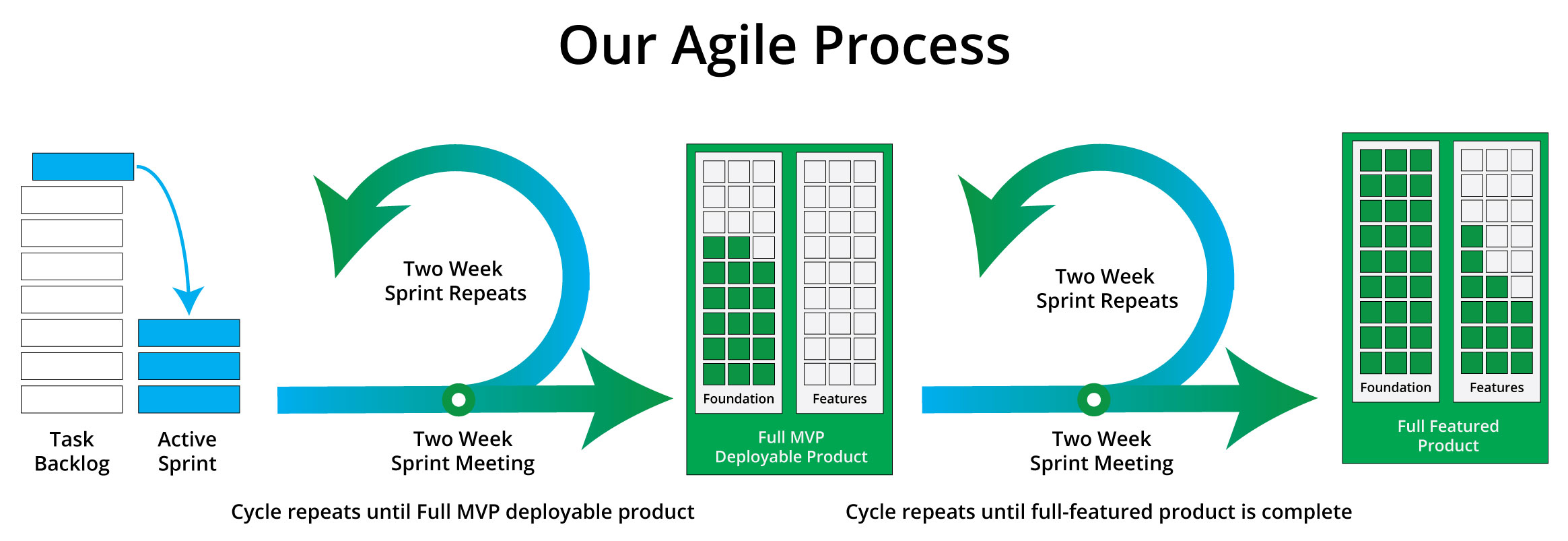 Graphic illustration of our agile web development process.