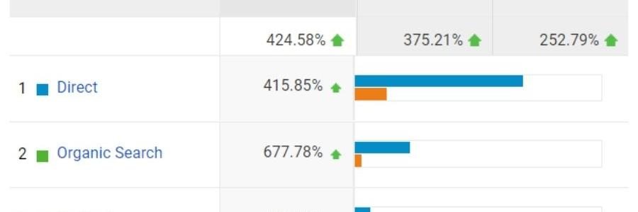 Traffic Acquisition improvement stats over a 60 day period