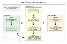 Data and Reporting System Workflow